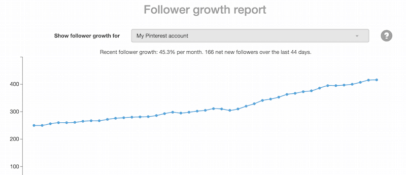 How I Increased My Pinterest Followers by 44% in the past 6 weeks. Click to read more!